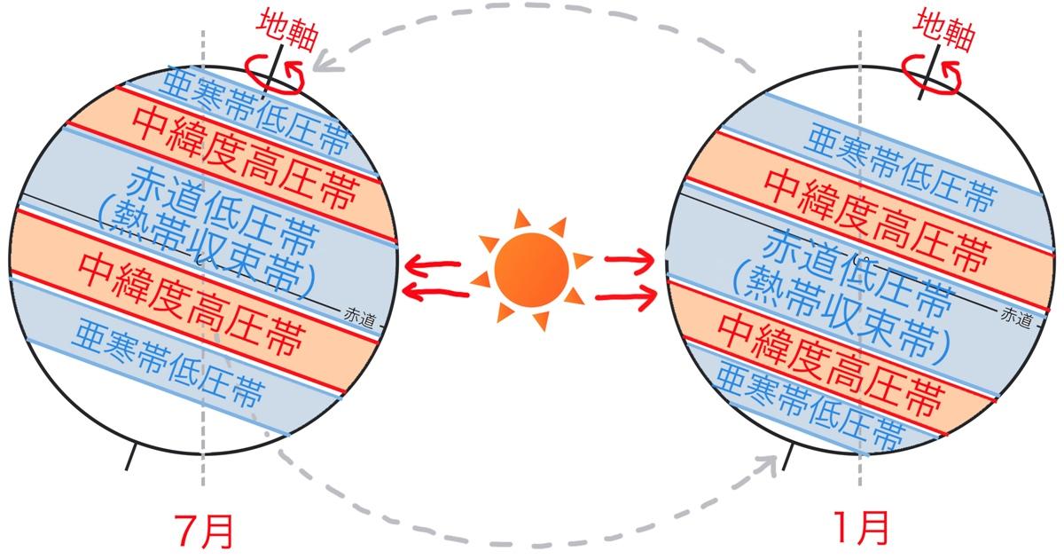 大気大循環により雨季と乾季の生じる仕組み