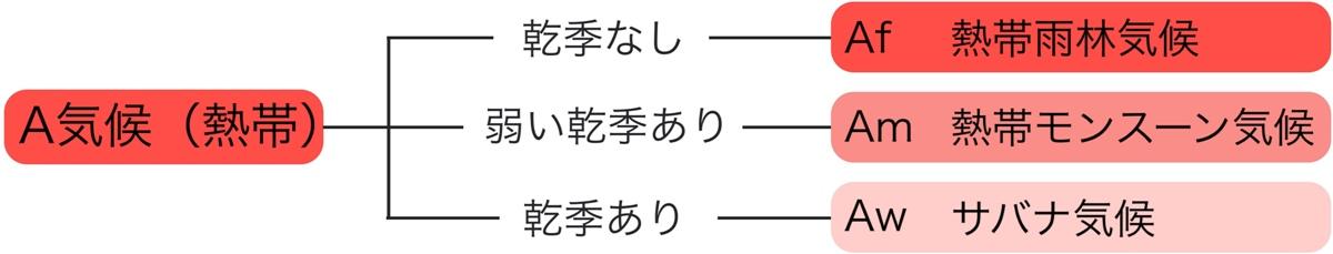 A気候(熱帯)の3つの気候区分