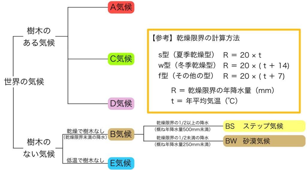 乾燥限界の計算式と砂漠気候(BW気候)、ステップ気候(BS気候)の判定