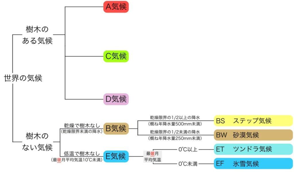 E気候(寒帯)の2つの分類