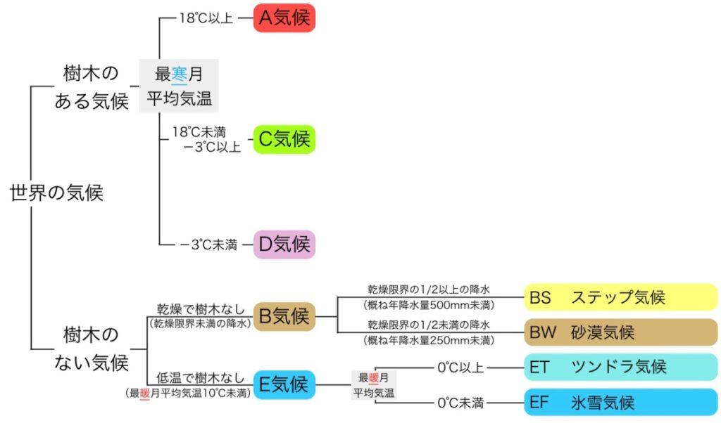 樹林気候のA,C,D気候の判定基準