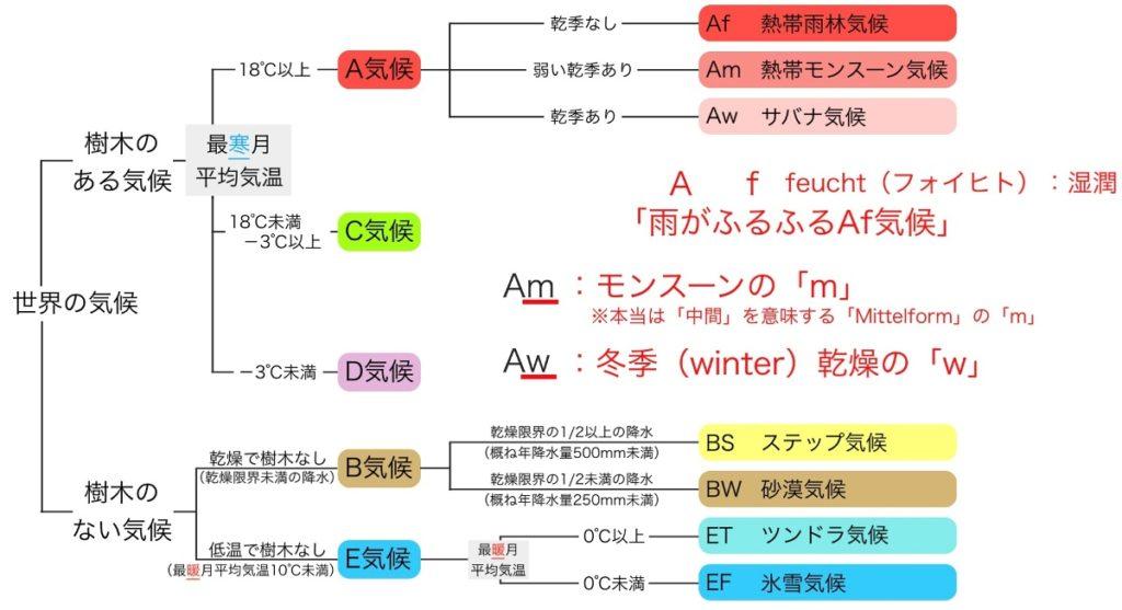 ケッペンの気候区分:熱帯(A気候)の3分類