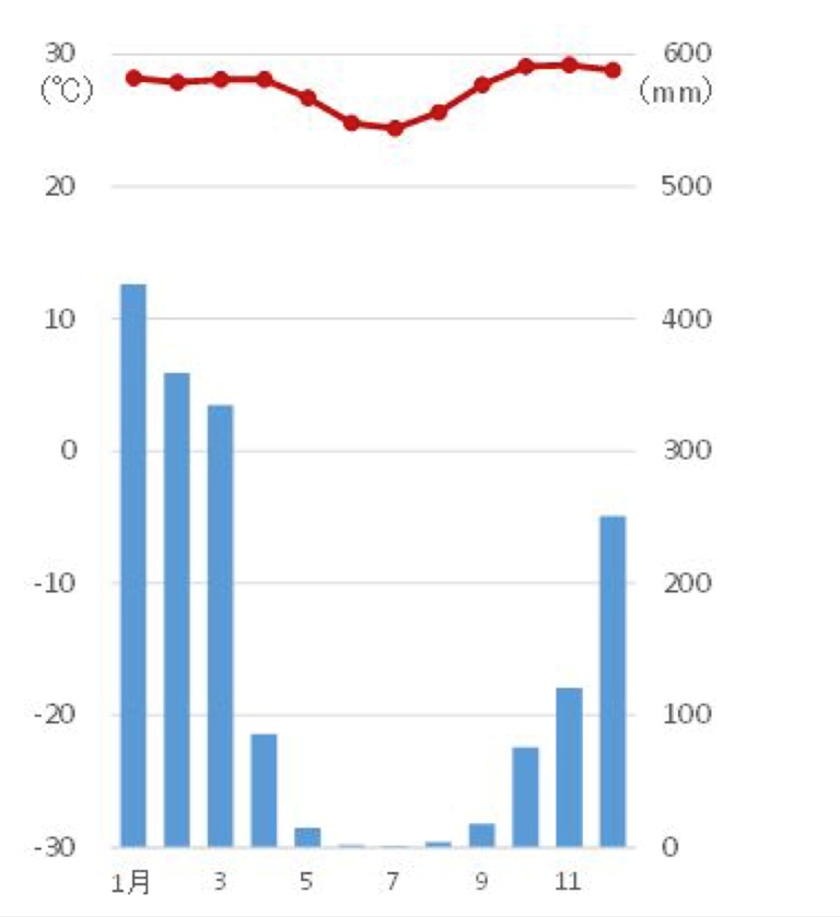 ケッペンの気候区分の判定問題1