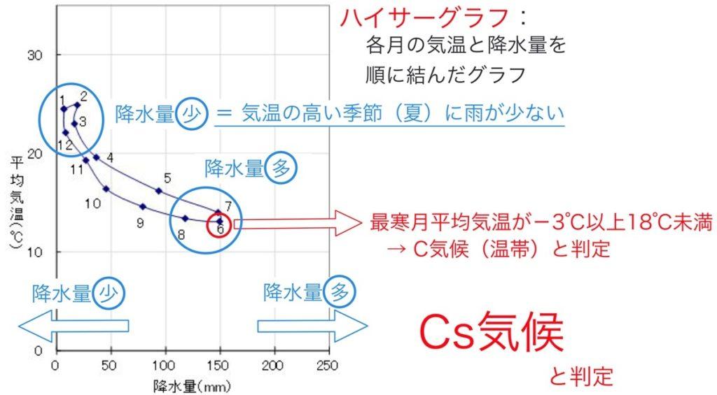 ケッペンの気候区分の判定練習問題3の解説