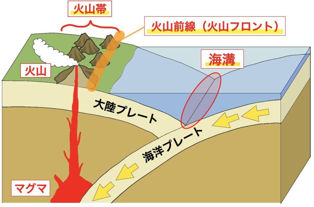 火山帯と火山フロントの模式図