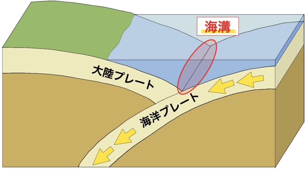 海溝の模式図