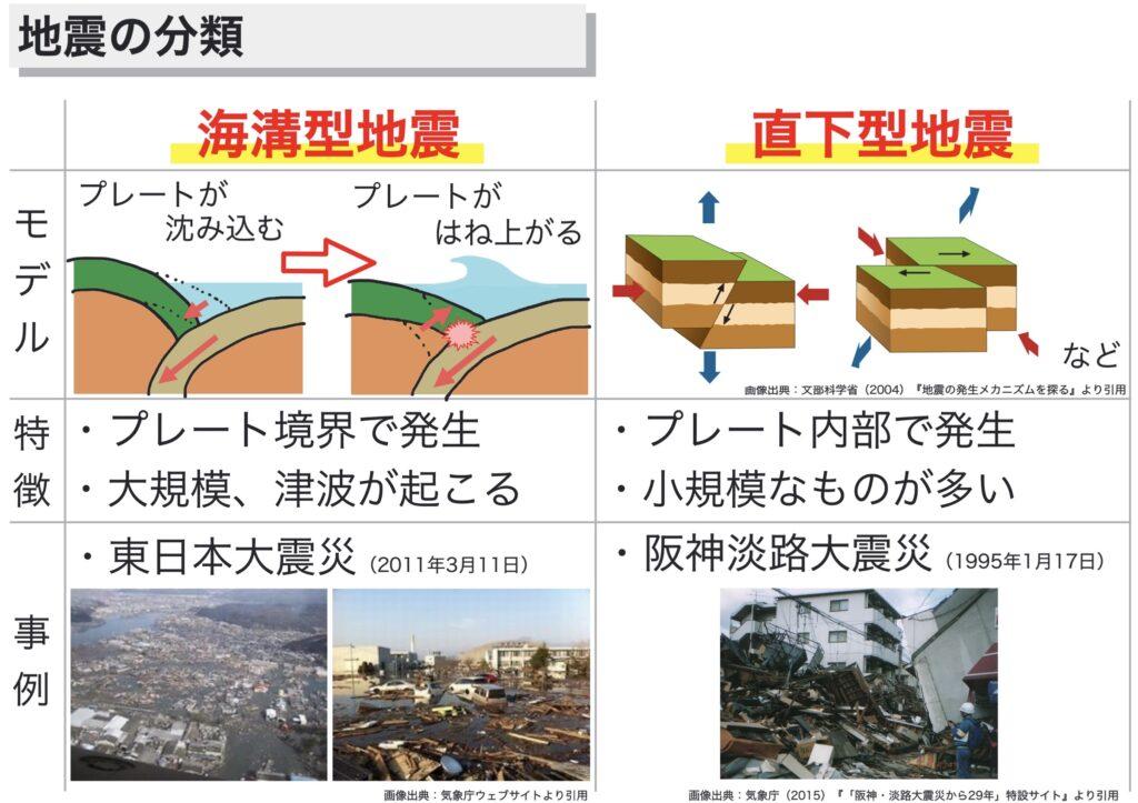 地震の分類