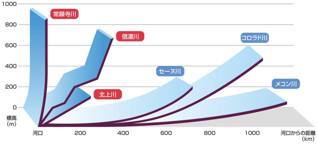 日本と世界の河川の比較